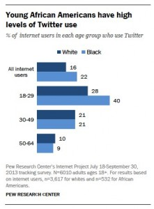 Pew Report: Twitter Use for African Americans