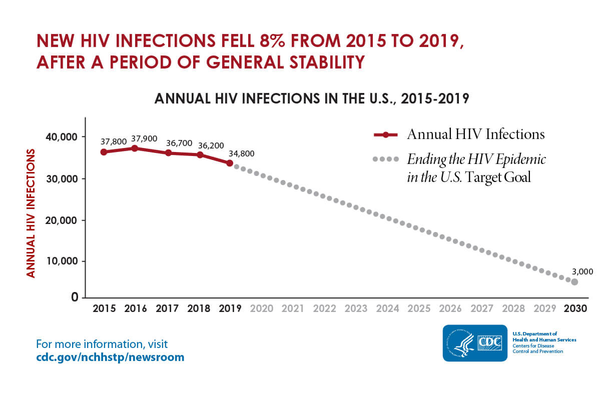 New HIV infections fell 8% from 2015 to 2019, after a period of general stability
