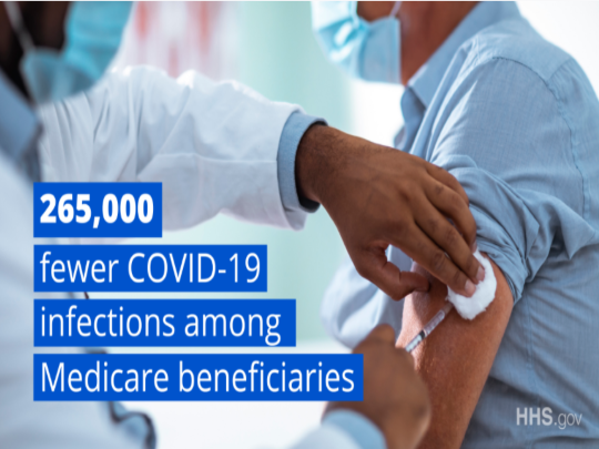 265,000 fewer COVID-19 infections among Medicare beneficiaries