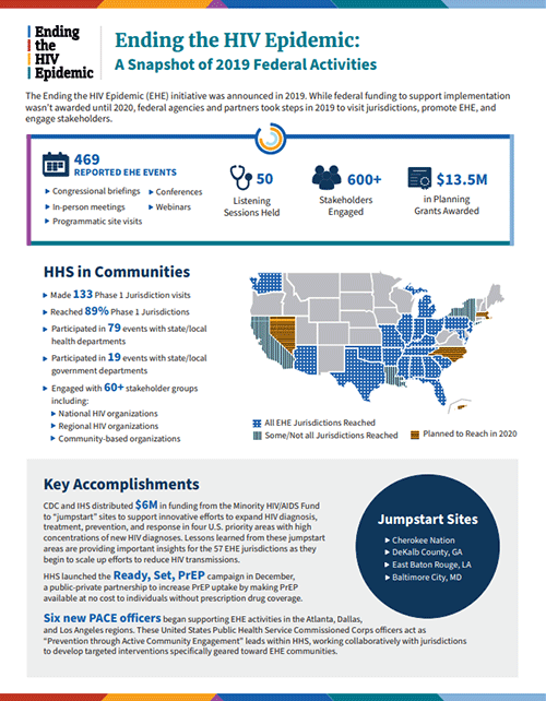 Ending the HIV Epidemic: A Snapshot of 2019 Federal Activities