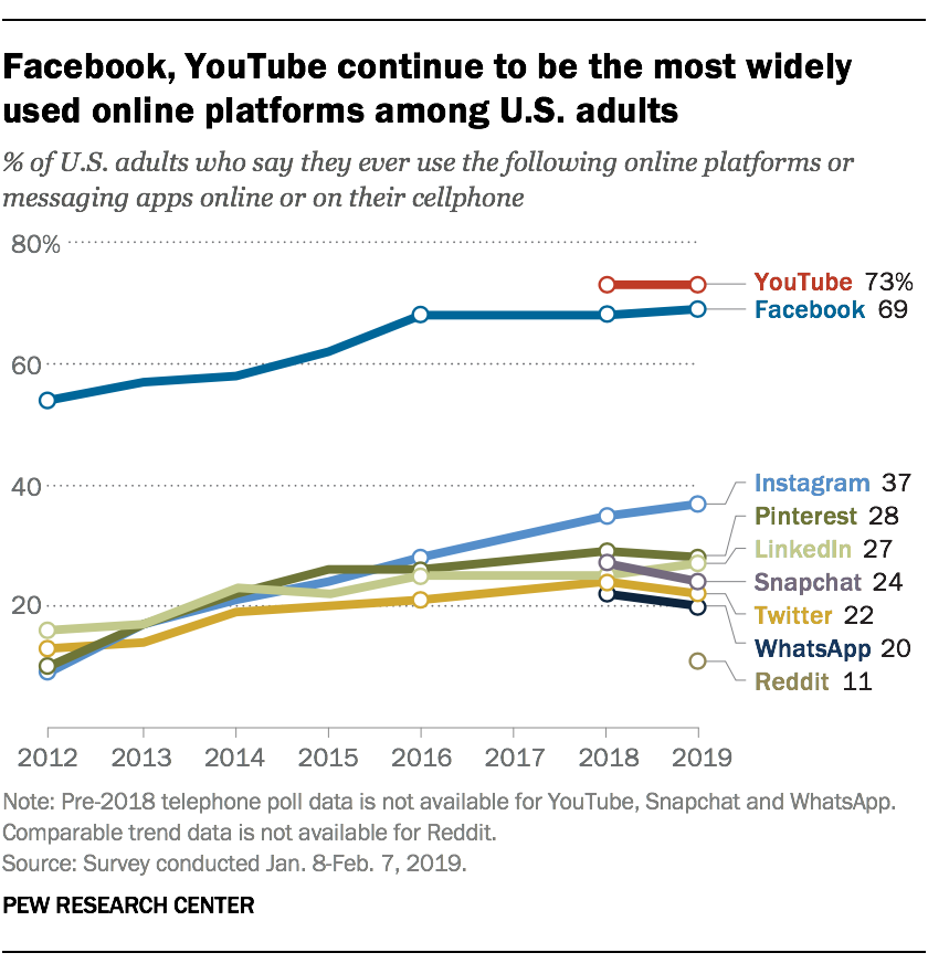 Graph titled, Facebook, YouTube continue to be the most widely used online platforms among U.S. adults. Chart shows YouTube at 73%, Facebook at 69%, Instagram, 37%; Pinterest, 28; LinkedIn, 27; Snapchat, 24; Twitter, 22; WhatsApp, 20; Reddit, 11.