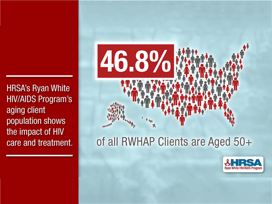 HRSA's Ryan White HIV/AIDS Program's aging client population shows the impact of HIV care and treatment.
