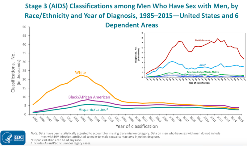 Stage 3 (AIDS) Classifications among Men Who Have Sex with Men, by Race/Ethnicity and Year of Diagnosis, 1985–2015