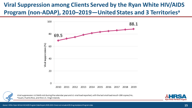 VIral Suppression among Clients Served by the Ryan White HIV/AIDS Program (non-ADAP), 2010-2019 - United States and 3 Territories