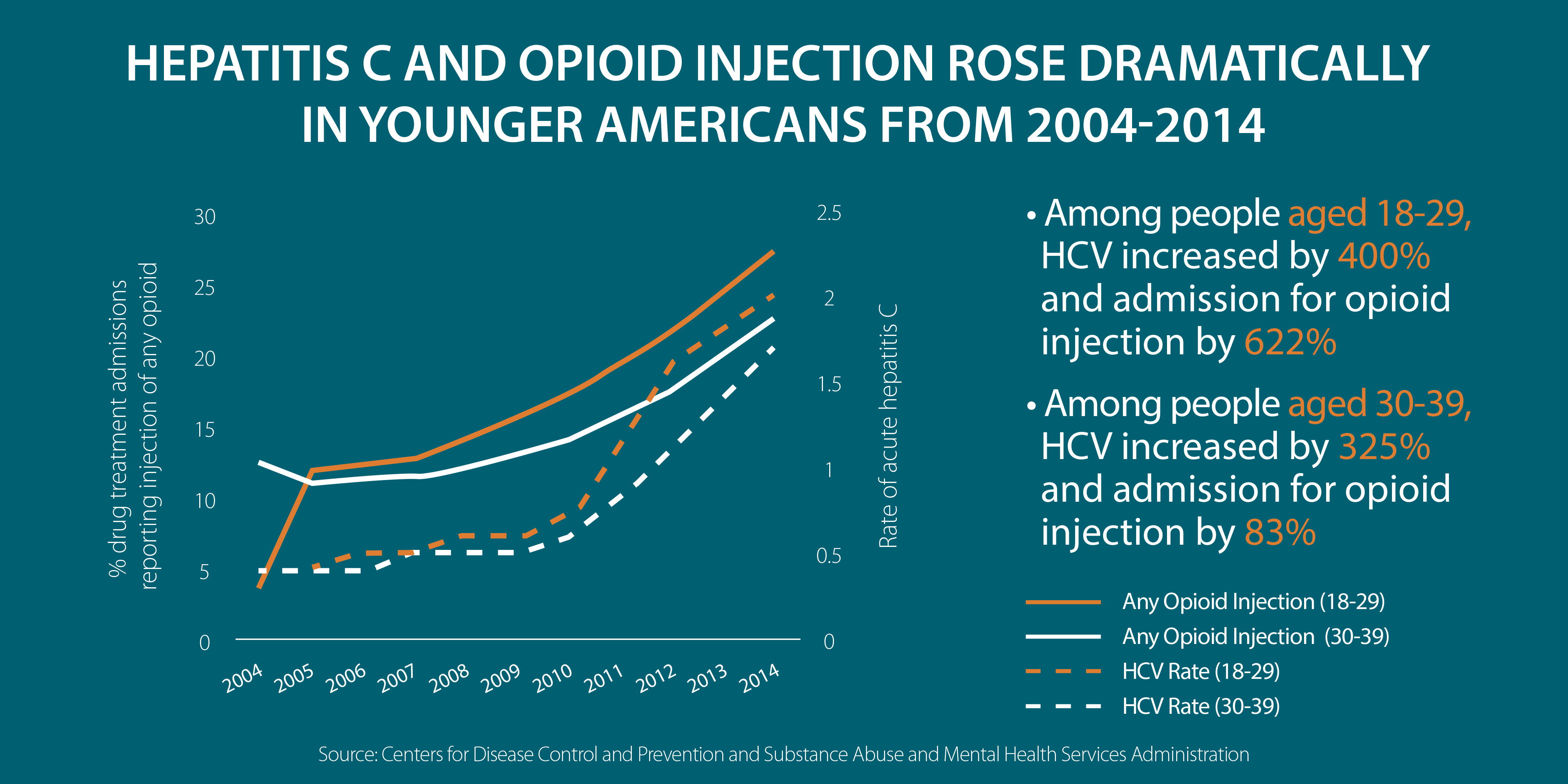 HepC-opioid-injection-lineGraph-young-americans