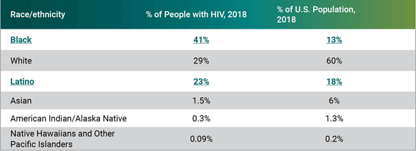 Estimated HIV incidence and prevalence in the United States, 2014–2018