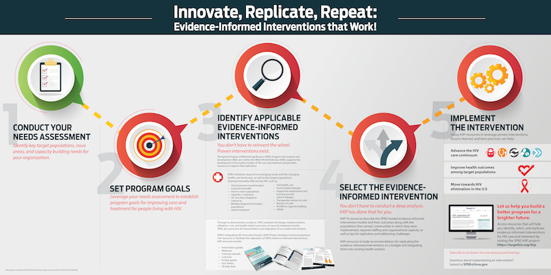 Infographic titled: Innovate, Replicate, Repeat: Evidence-informed Interventions that Work. 1. Conduct your assessment. 2. Set Program Goals. 3. Identify Applicable evidence-informed interventions. 4. Select the evidence informed intervention. 5. Implemen