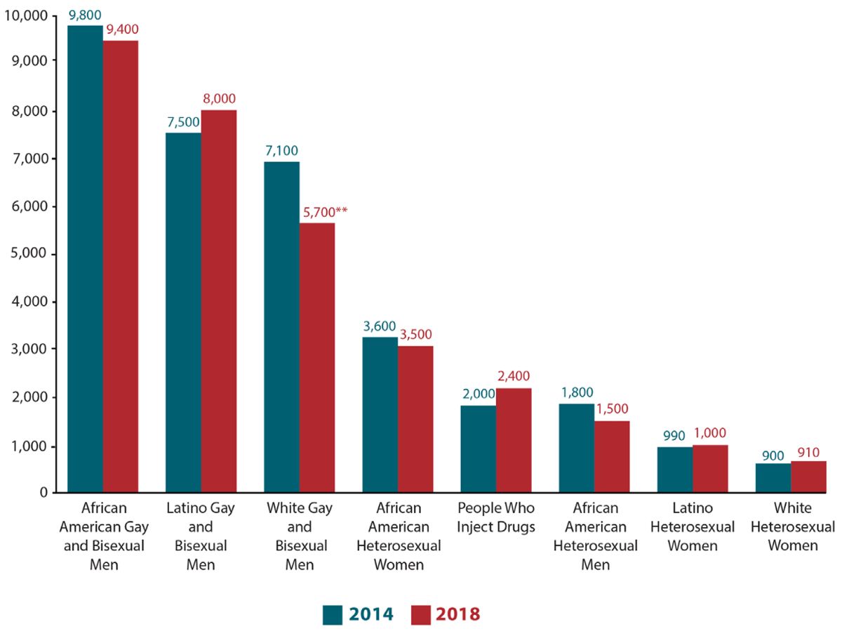 New HIV Infections by Race and Transmission Group, 2014 vs 2018