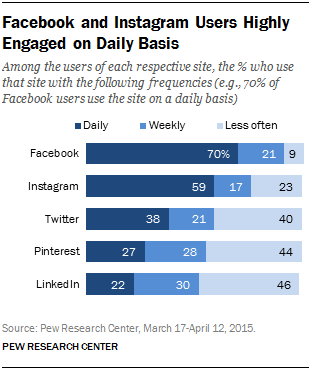 Pew Report August 2015 - FB and Instagram daily usage