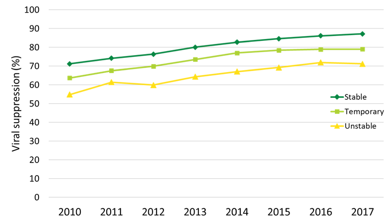 A graph shows lines for stable, temporary and unstable housing going up starting from about 72, 64 and 54 respectively in 2010 to 87, 79 and 71 respectively in 2017.
