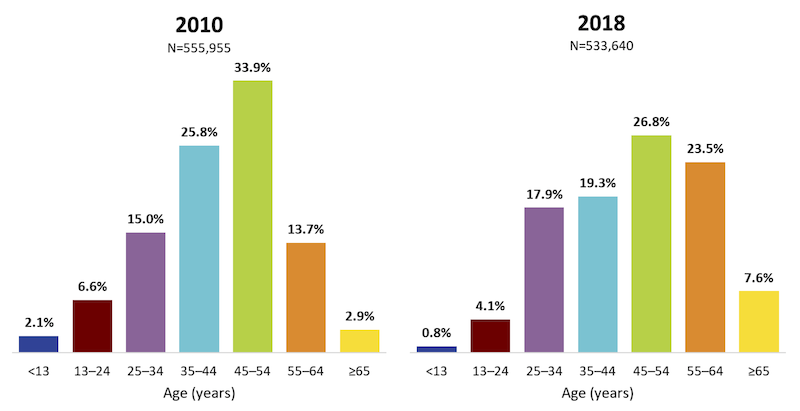 Slides: RWHAP Clients Aged 50 Years and Older, 2018