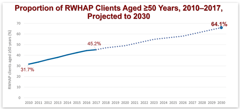 Proportion of Ryan White Clients 50 and Older, expected to grow from 42% in 2017 to 64% in 2030