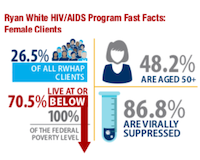 RWHAP Women Infographic 2020