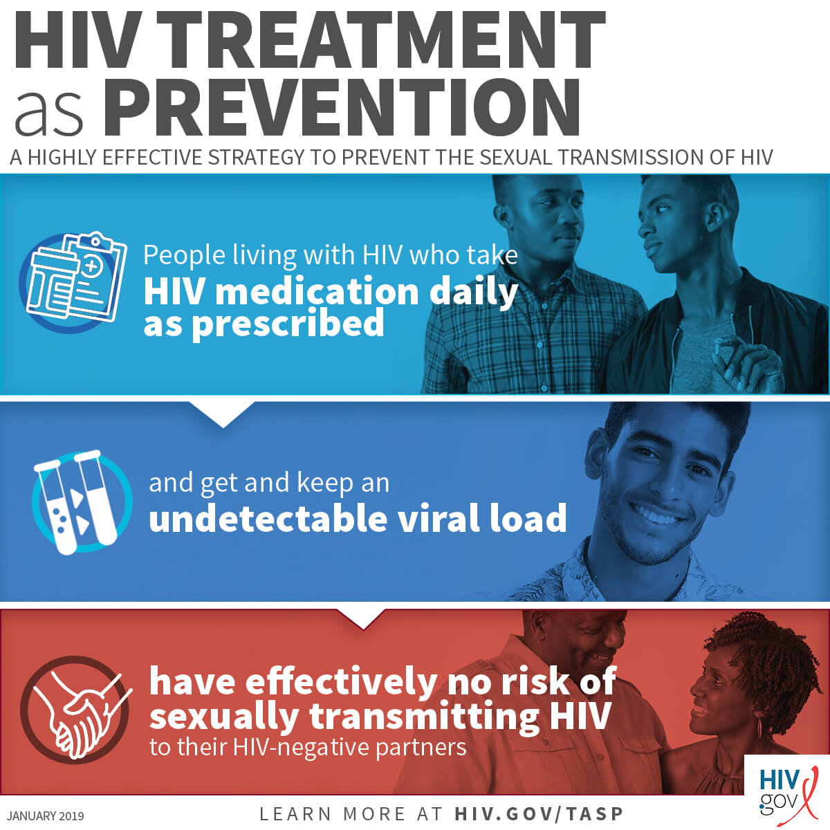 HIV Treatment as Prevention. A highly effective strategy to prevent the sexual transmission of HIV.