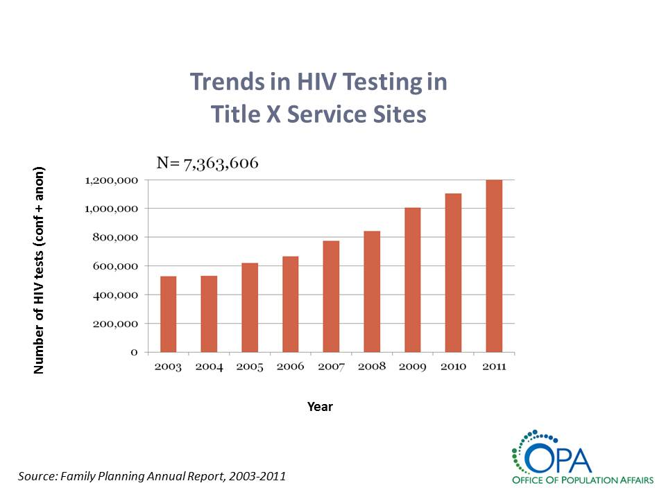Trends in HIV Testing in Title X Service Sites