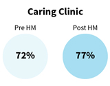 caring-clinic-health-model