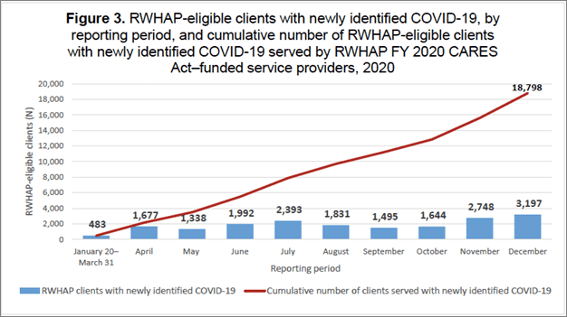 RWHAP-eligible clients and immediate household members received at least one core medical or support service using RWHAP FY 2020 CARES Act funding