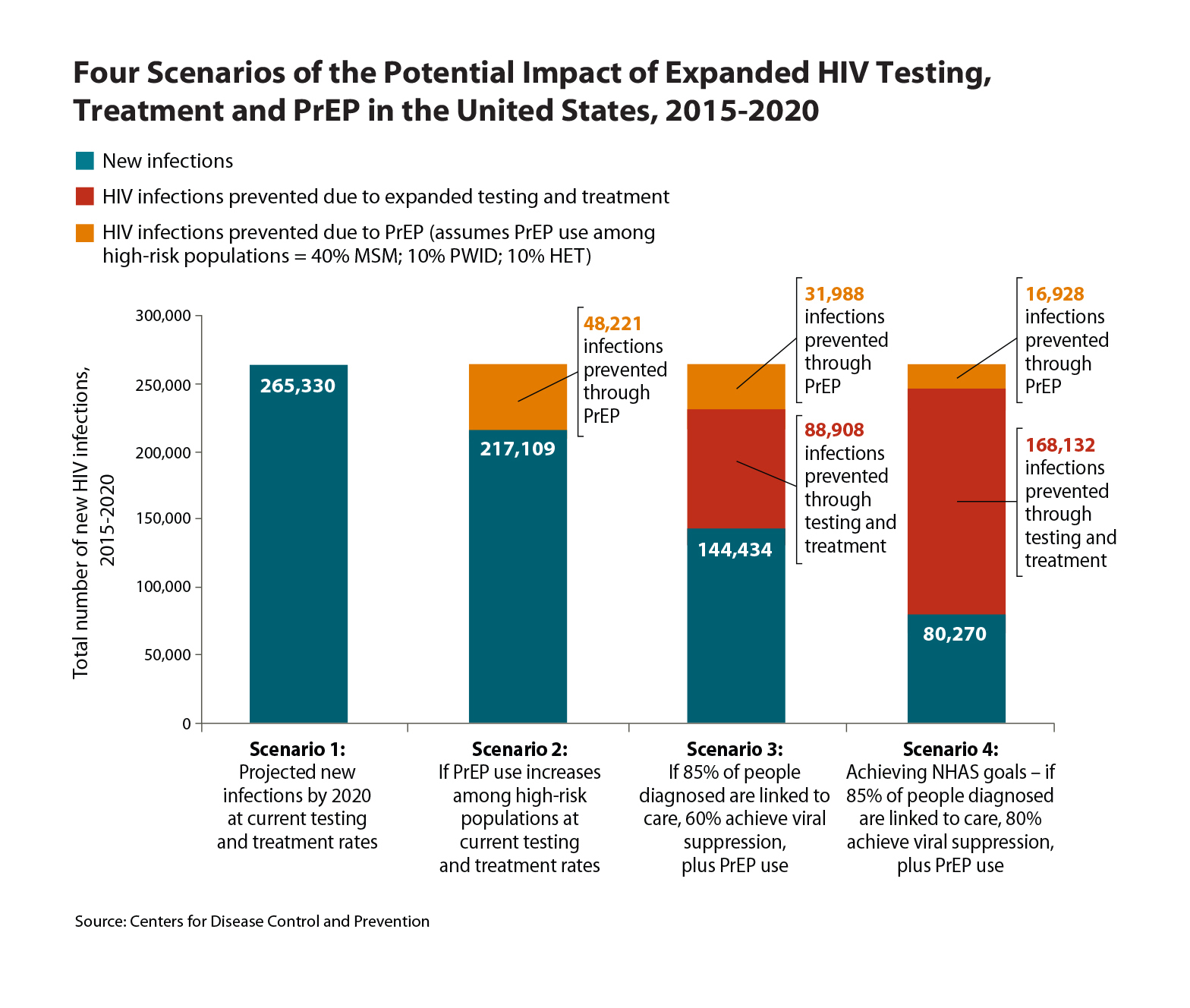 Four Scenarios of the Potential Impact of Expanded HIV Testing, Treatment and PrEP in the US, 2015-2020