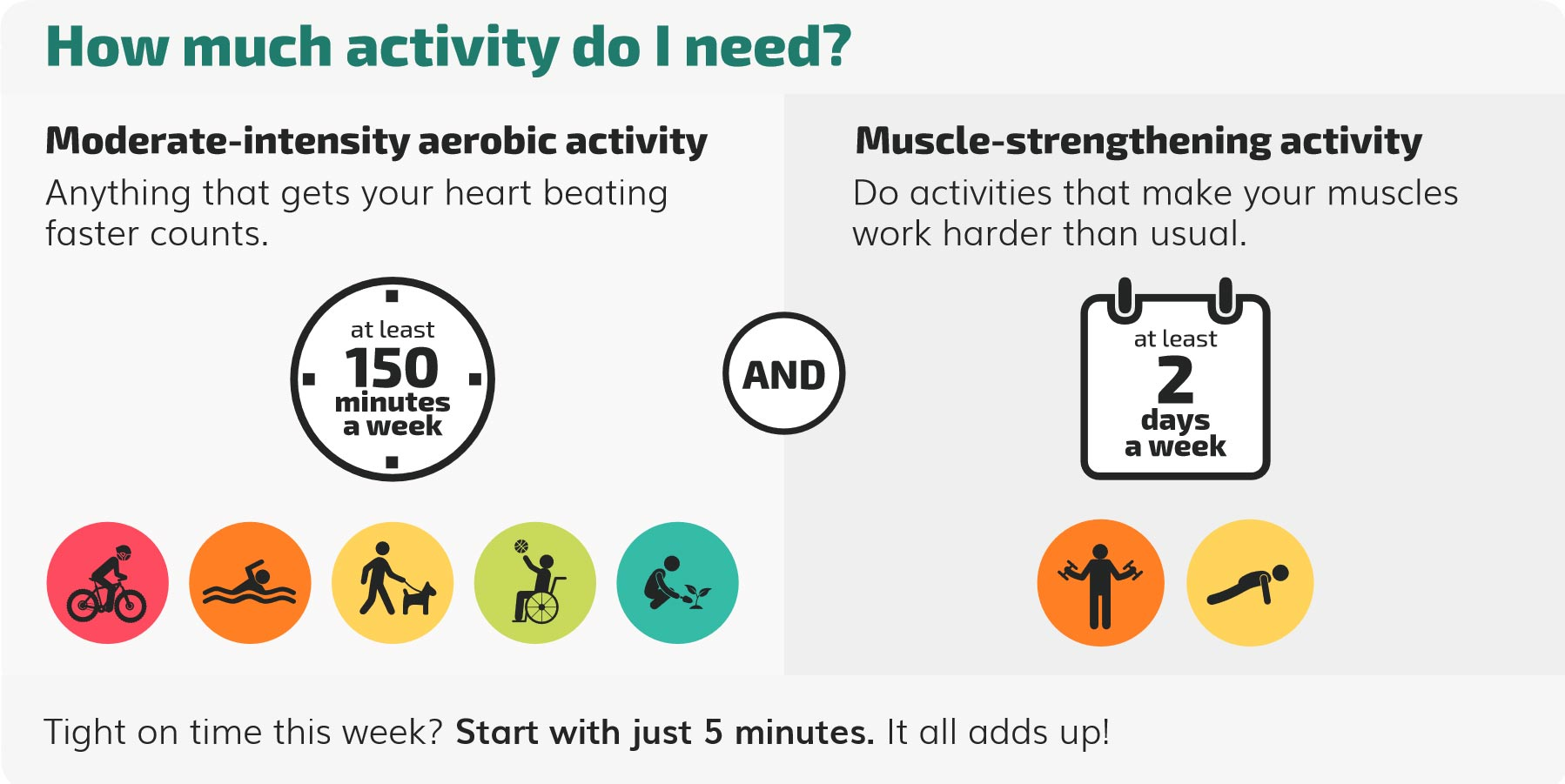 How much activity do adults need?