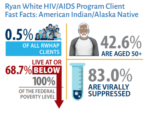 Ryan/White HIV/AIDS Program Client Fast Facts: American Indian/Alaska Native, graphic showing 42.6% are aged 50 and up, 83% are virally suppressed, and 68.7% live at or below the federal poverty level.