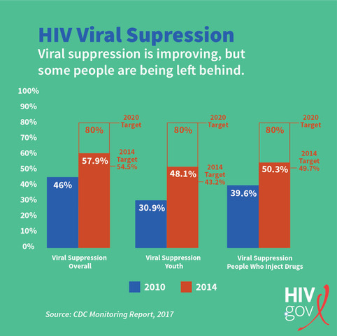 Graph showing disparities in viral suppression.