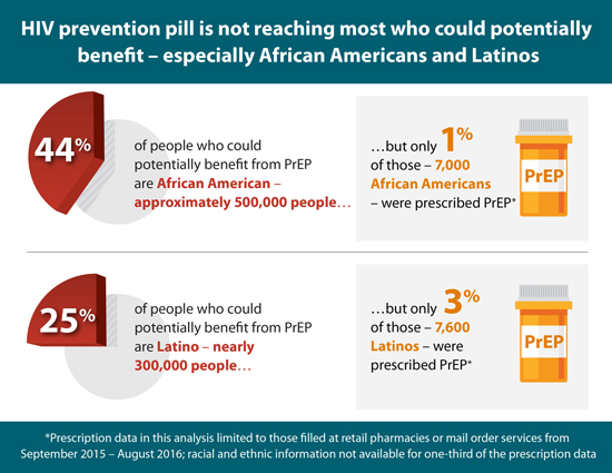 This graphic depicts a pie chart that illustrates the percentage of African Americans and Latinos who could benefit from pre-exposure prophylaxis (PrEP): 44 percent of African Americans (approximately 500,000 people) and 25 percent of Latinos (nearly 300,000 people). It also depicts a prescription pill bottle that illustrates the percentage of African Americans and Latinos who were actually prescribed the PrEP from 2015-2016: 1% of African Americans (7,000 people) and 3% of Latinos (7,600 people). This contrast illustrates the troubling fact that PrEP is not reaching most who could potentially benefit—especially people of color. It is important to note that prescription data in this analysis is limited to those filled at retail pharmacies or mail order services from September 2015-August 2016; and that racial and ethnic information are not available for one-third of the prescription data.