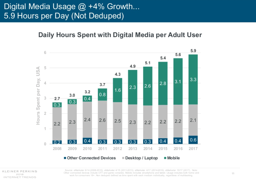 Graph showing daily hours spent with digital media per adult user per device by year. 2008: desktop, 2.2; mobile, 0.3; other connected device, 0.2. 2009: desktop, 2.3; mobile, 0.3; other connected device, 0.3.2010: desktop, 2.4; mobile, 0.4; other connect