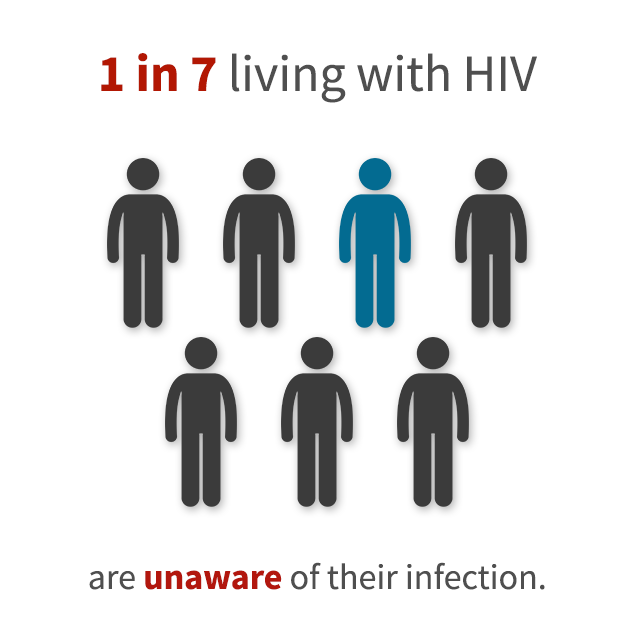 1 in 7 living with HIV are unaware of their infection.