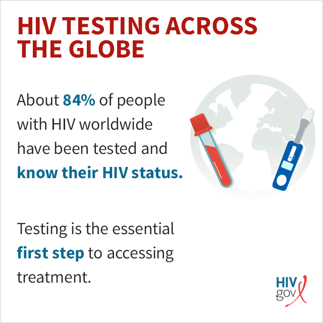 About 84% of people with HIV worldwide have been tested and know their HIV status. Testing is the essential first step to accessing treatment.
