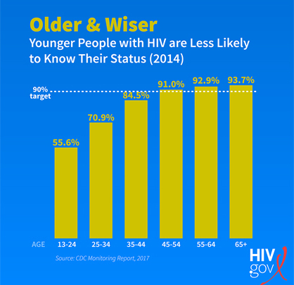 Graphic stating younger people with HIV are less likely to know their status.