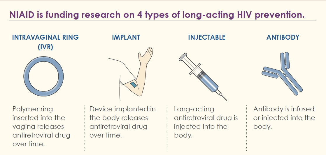 NIAID is funding research on 4 types of long-acting HIV prevention