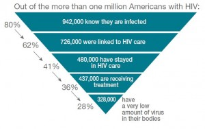 Percentage of HIV-Infected Individuals Engaged in Selected Stages of the Continuum of HIV Care, 2010