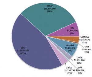 FY16 SMAIF Allocations by Agency