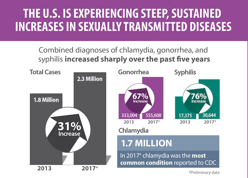 Infographic labeled: The U.S. is experiencing steep, sustained increases in sexually transmitted diseases. Combined diagnoses of chlamydia, gonorrhea, and syphilis increased sharply over the past five years (31%).
