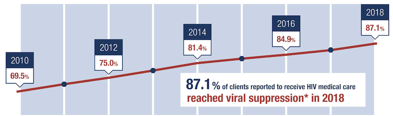 Chart showing 87.1% of clients reported to receive HIV medical care reached viral suppression in 2018.2010: 69.5%; 2012: 75.0%; 2014: 81.4%; 2016: 84.9%.