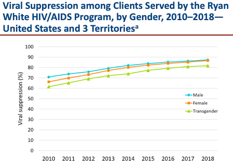 Viral Suppression among Clients Served by the Ryan White HIV/AIDS Program, by Gender, 2010-2018