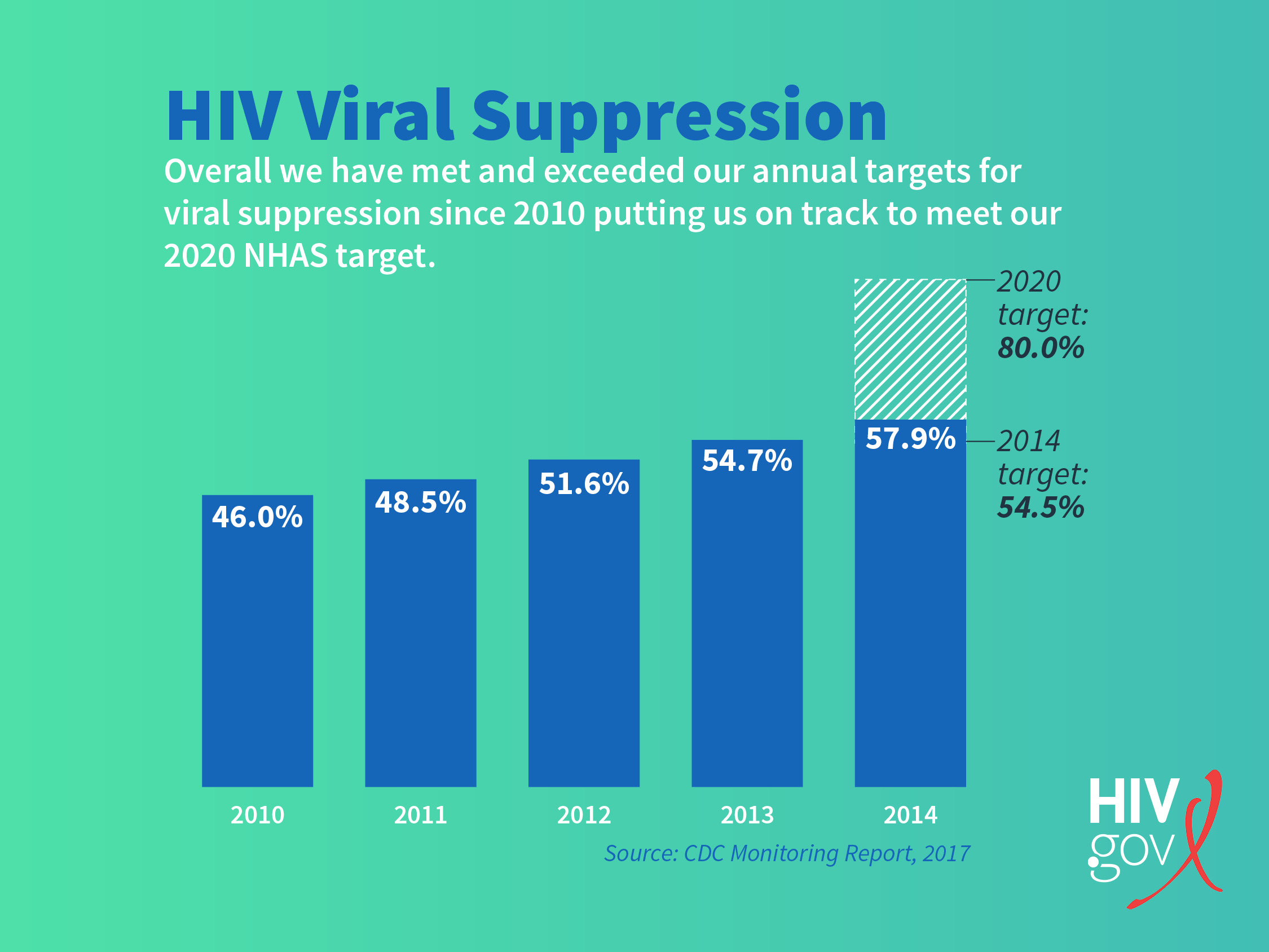 bar graph on viral suppression statistics over the years