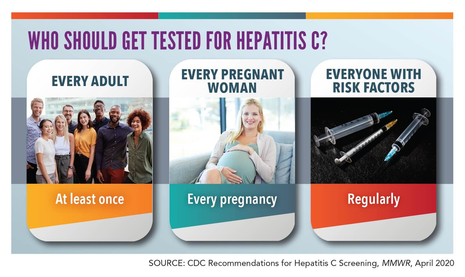 Who Should get Tested?