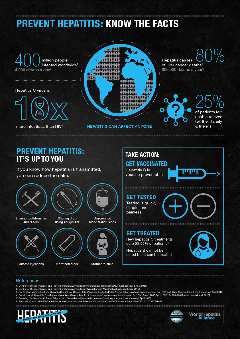 world hep day - infographic-know-the-facts-en